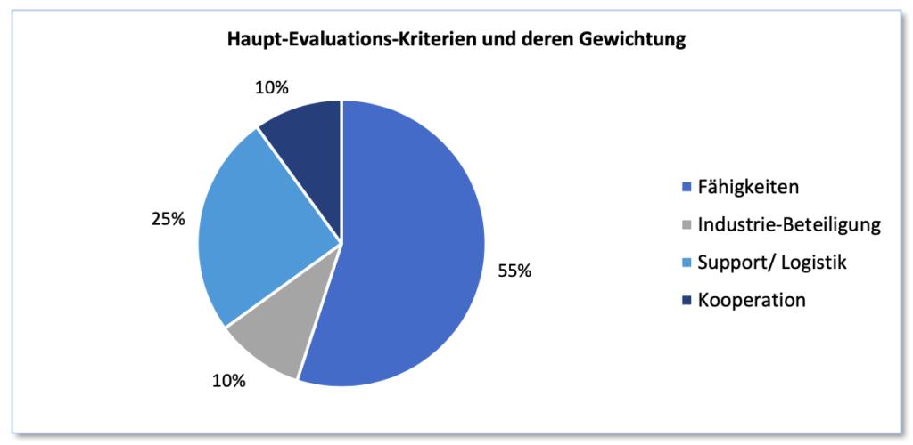 Haupt-Evaluations-Kriterien und deren Gewichtung (Quelle: Vortrag von Oberst i Gst Peter Merz in Zürich, 2020)