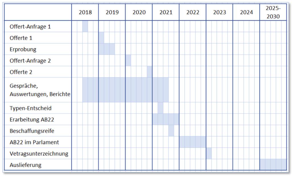Planungsabsicht NKF und Bodluv GR. AB22: Armeebotschaft 2022 (Quelle: Vortrag von Oberst i Gst Peter Merz in Zürich, 2020)